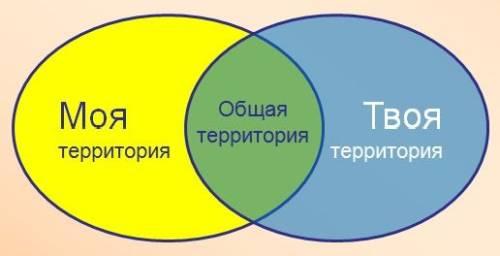 Pravilo_territoriy