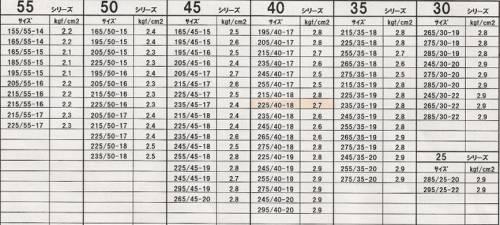 Таблица давления в шинах