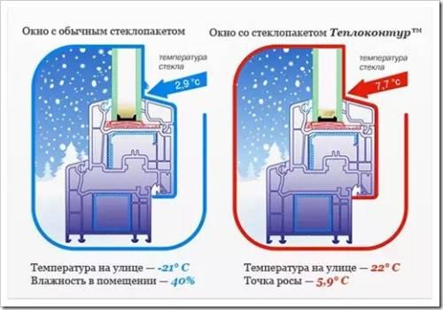 Энергосберегающие окна – что это такое?