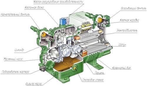 Принцип работы промышленных поршневых компрессоров