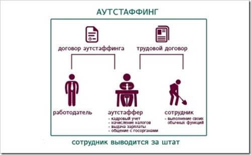 Основные предпосылки для применения аутстаффинга