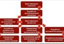 Способы управления бизнес-процессами в компании